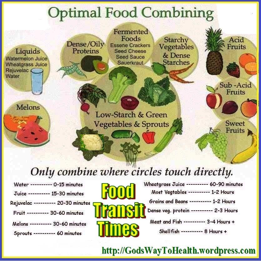 combine food chart - 835×835
